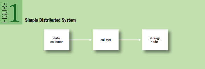 Testing a Distributed System: Simple Distributed System