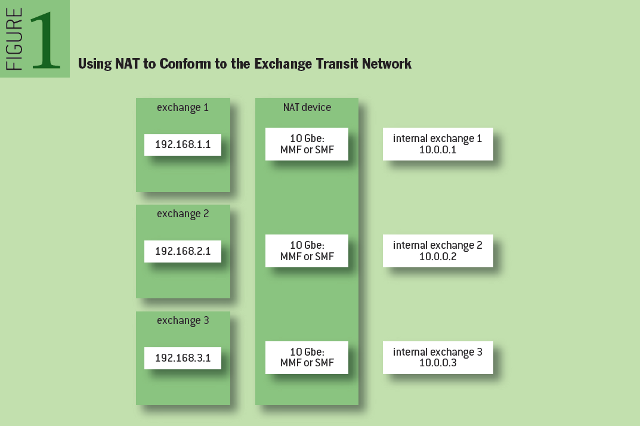 HFT: Using NAT to Conform to the Exchange Transit Network