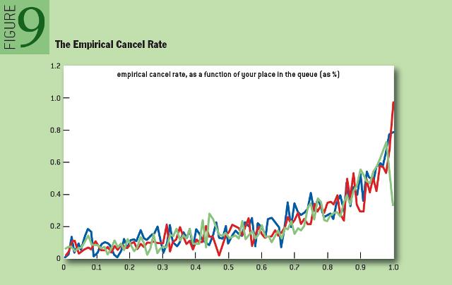 HFT: The Empirical Cancel Rate