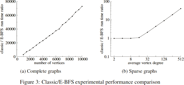 Drill Bits: Efficient Graph Search. Figure 3: Classic/E-BFS experimental performance comparison