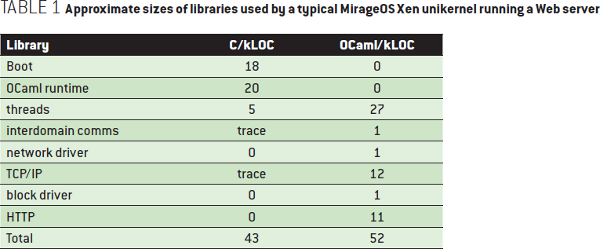 Unikernels: Rise of the Virtual Library Operating System - Approximate sizes of libraries used by a typical MirageOS Xen unikernel running a Web server