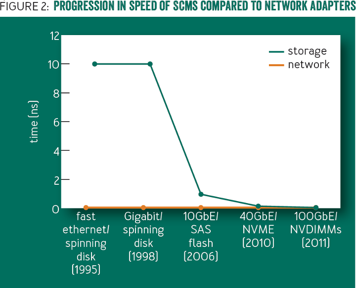 Non-volatile Storage: Progression in speed of SCMs compared to network adapters 2