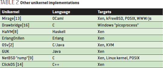Unikernels: Rise of the Virtual Library Operating System - Other unikernel implementations