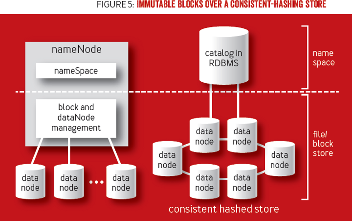 Immutability Changes Everything: Immutable blocks over a consistent-hashing store