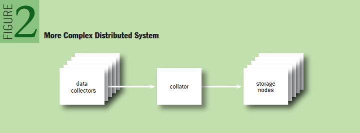 Testing a Distributed System: More Complex Distributed System