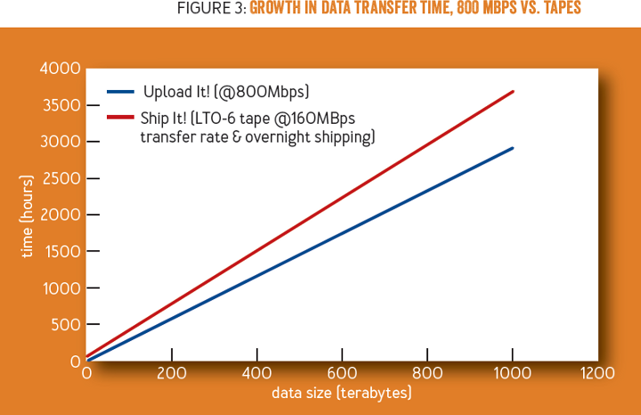 Should You Upload or Ship Big Data to the Cloud?