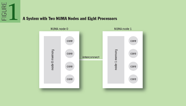 A System with Two NUMA Nodes and Eight Processors