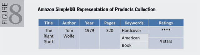 Figure 8. Amazon SimpleDB Representation of Products Collection