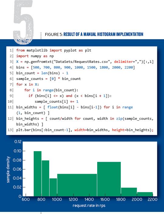 Statistics for Engineers